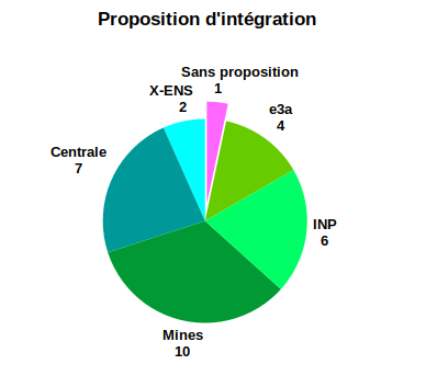 Proposition d'intégration MP 2020