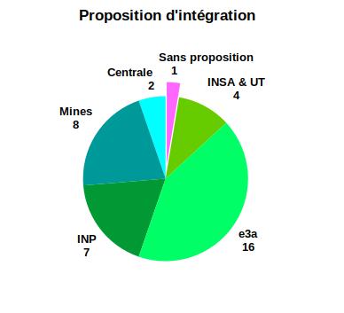 Proposition d'intégration PSI 2020
